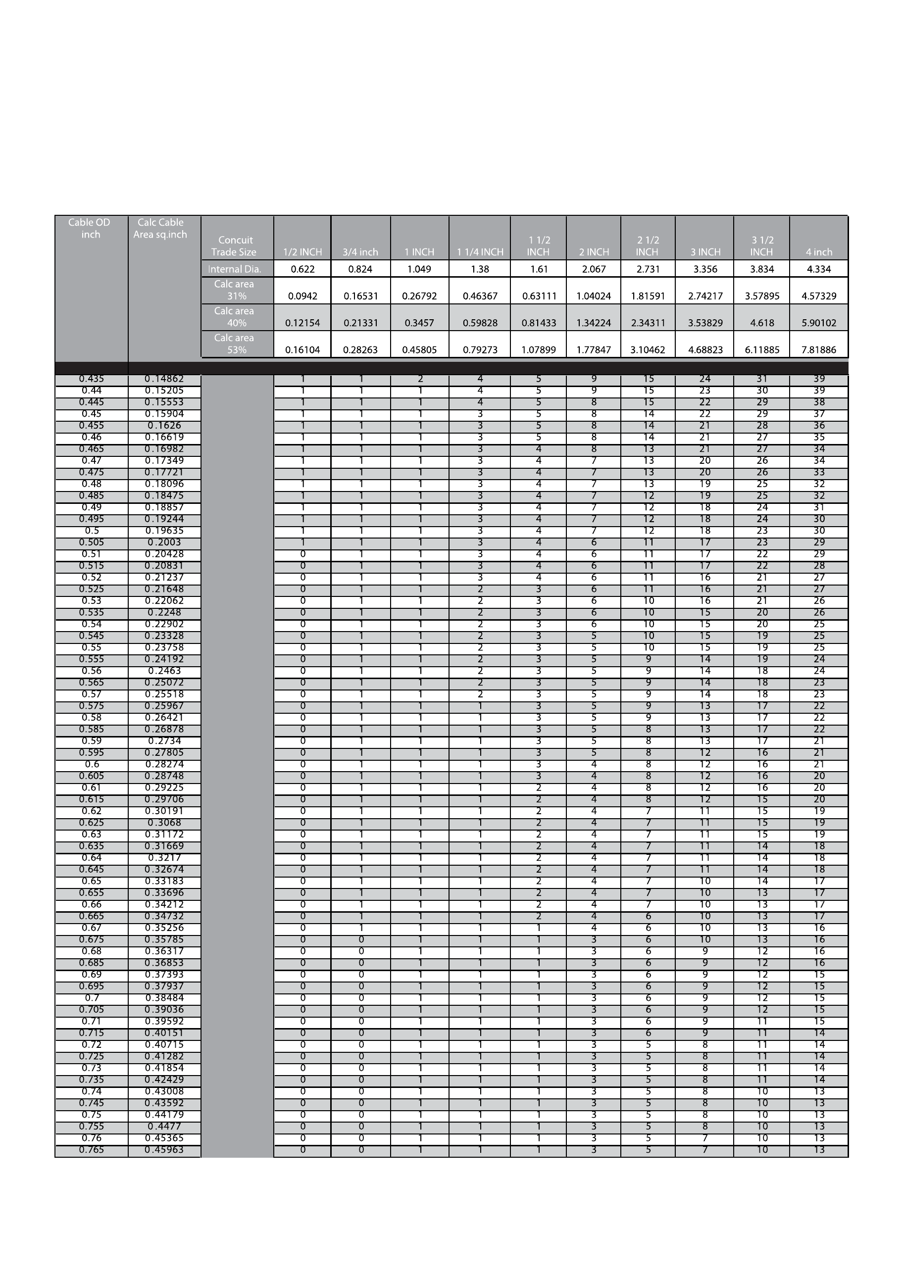 Amazing Conduit Fill Chart   Conduit Fill Chart
