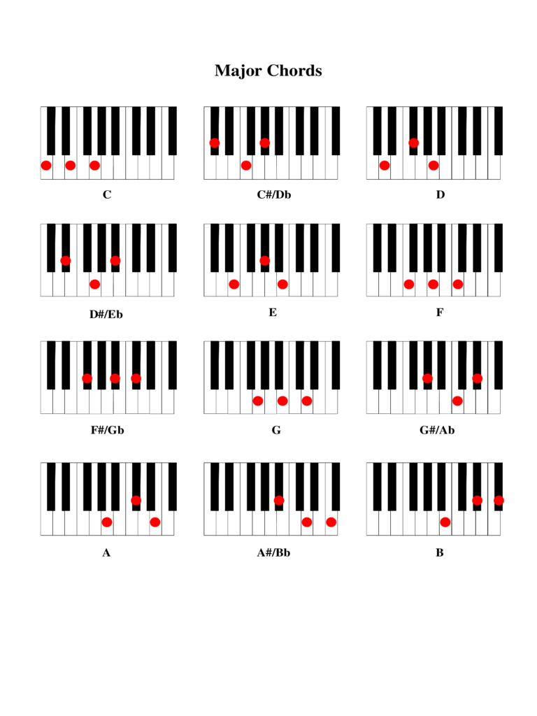 2017 chord and fingering chart fillable printable pdf forms piano major chords hexwebz Image collections