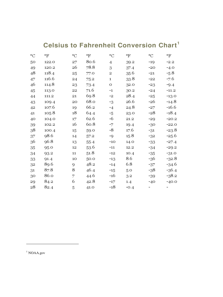 2018 Celsius To Fahrenheit Chart Fillable Printable Pdf Forms