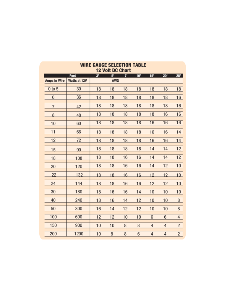 2018 wire gauge chart fillable printable pdf forms handypdf wire gauge selection table keyboard keysfo Choice Image